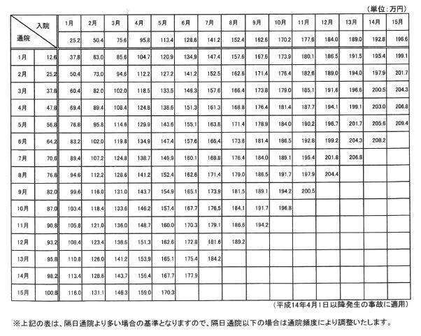 任意保険会社基準の慰謝料の実例...